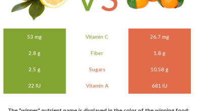 Photo of Vitamin c in lemon vs orange